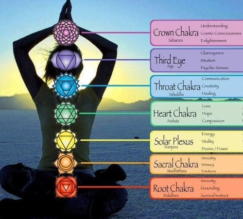 beginning with chakras  enlightening our soul  u2013 a touch of